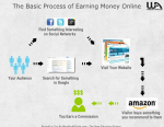 affiliate marketing process my road to financial freedom