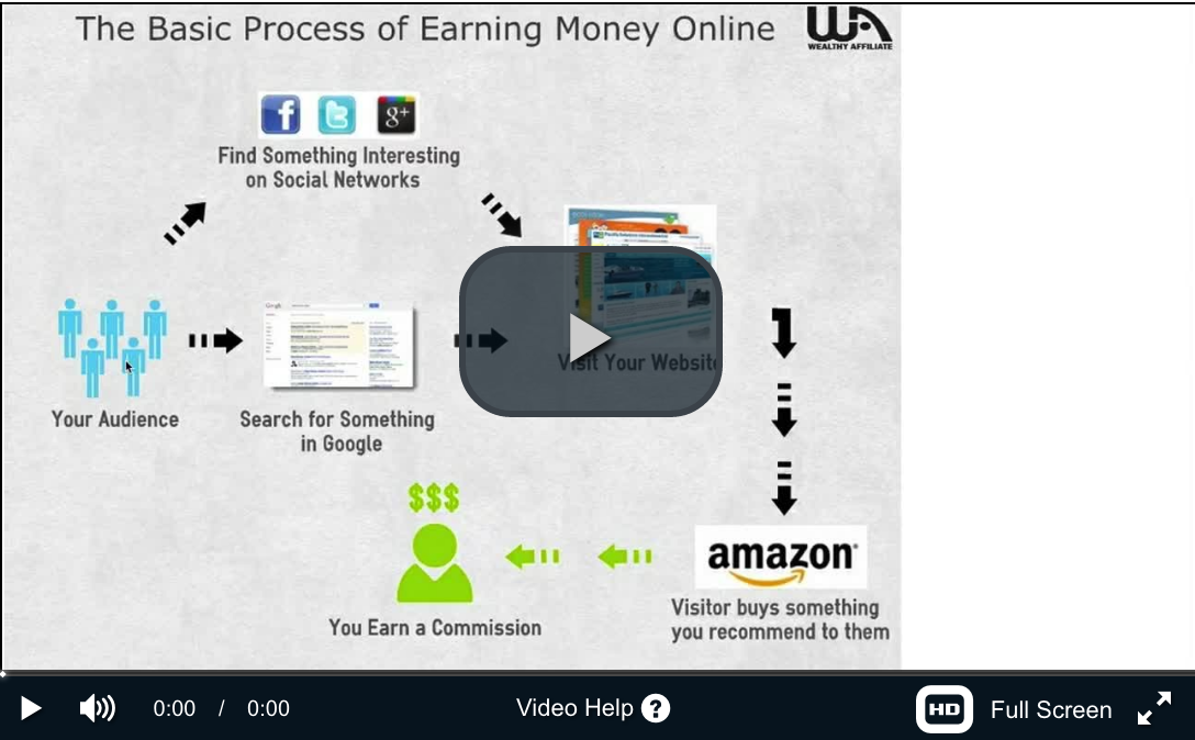 What is the best way to earn extra money online