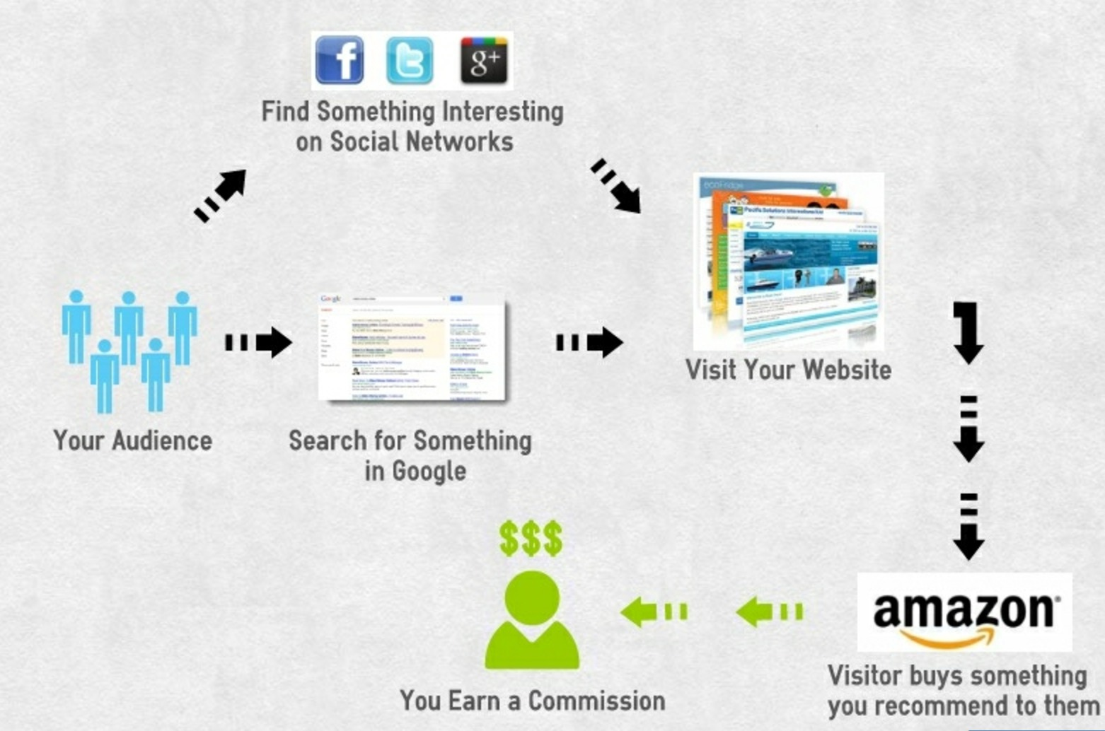How making money online works