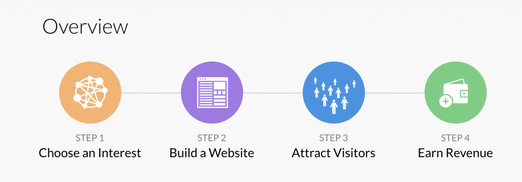 Image result for wealthy affiliate steps