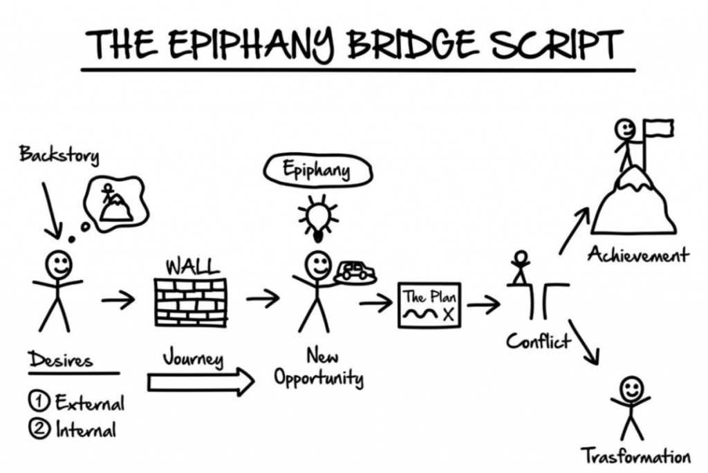What is the epiphany bridge script? | My Road to Financial Freedom - My Road to Financial Freedom